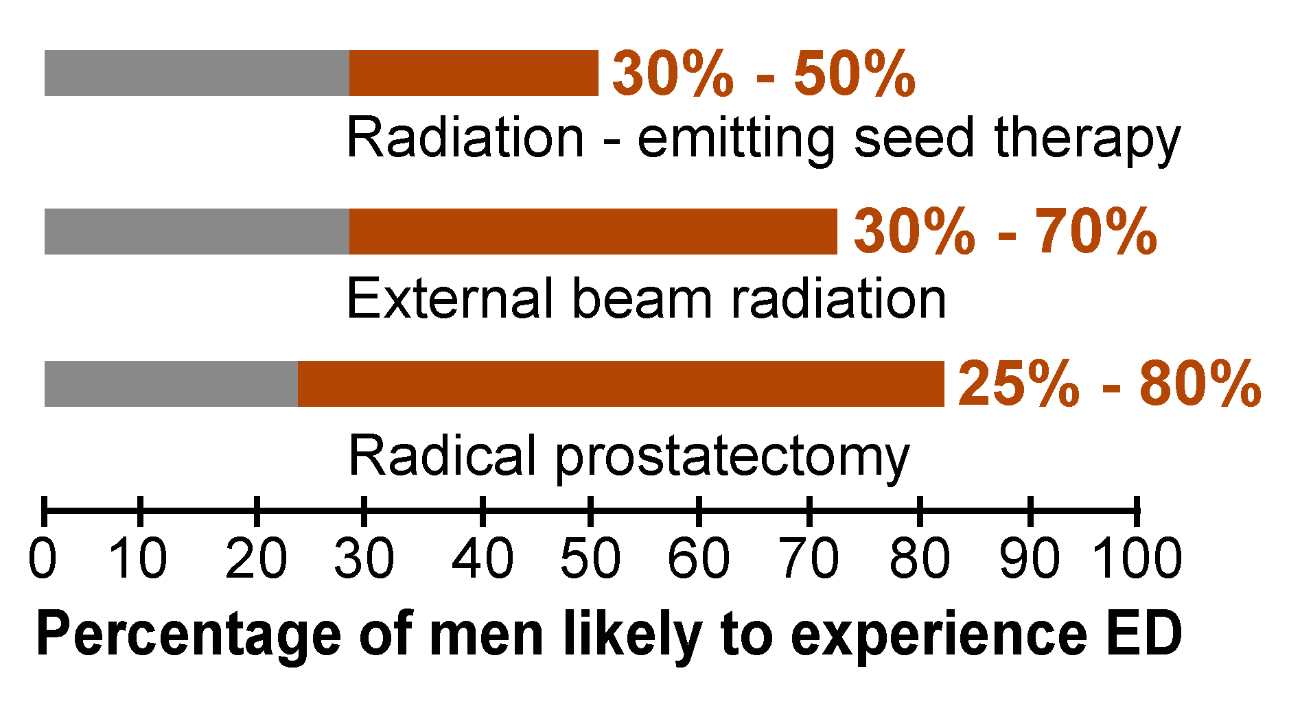 Erectile Dysfunction After Prostate Surgery Fit For Prostate Surgery